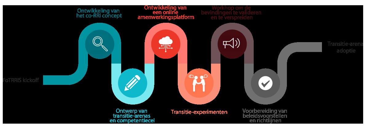 Process-NL